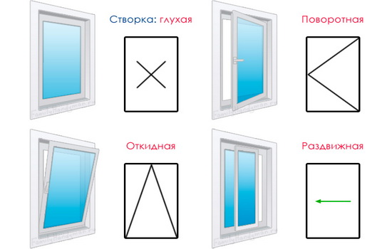 Как открываются ПВХ окна